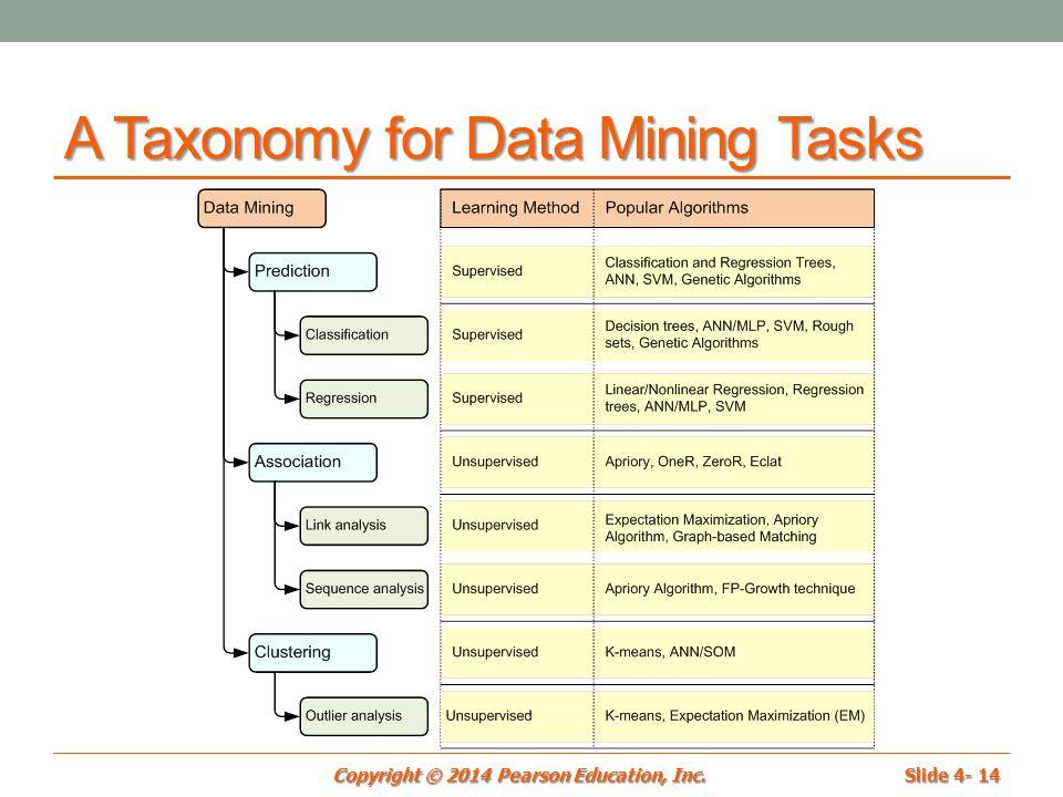 financial stock market forecasting data mining techniques
