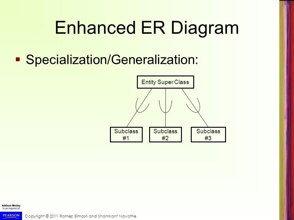 The Enhanced Entity- Relationship (EER) Model - ppt download