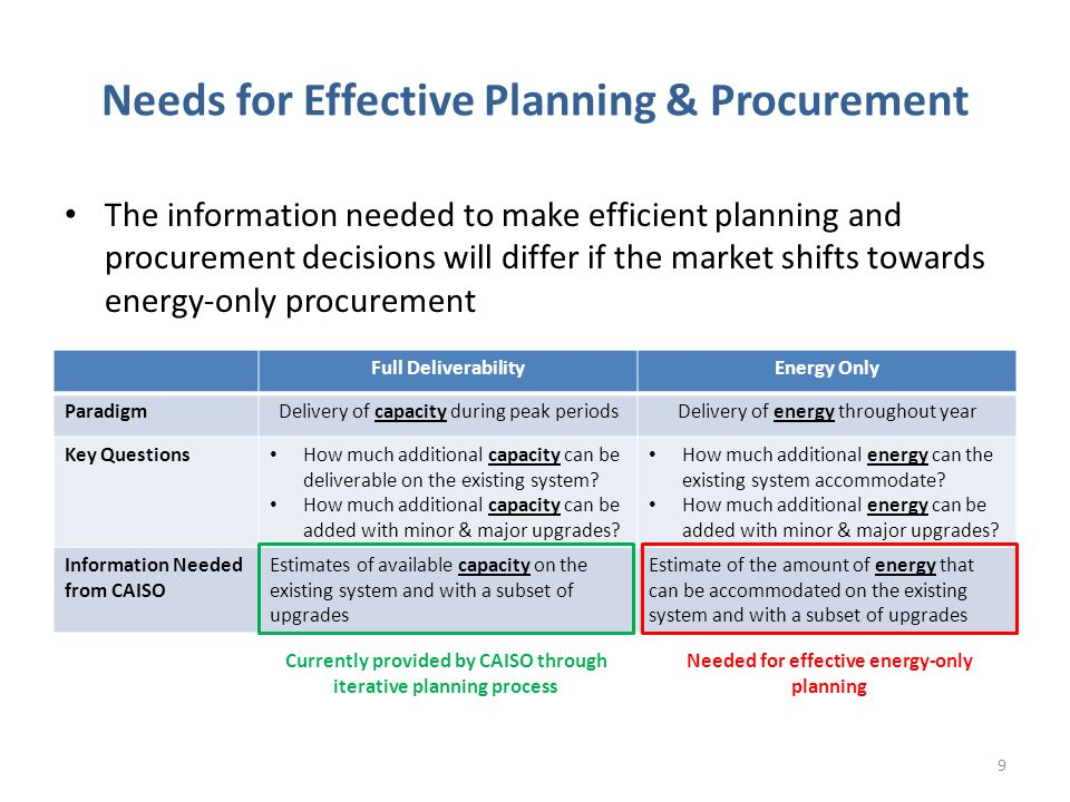 Needs for Effective Planning & Procurement The information needed to make efficient planning and procurement decisions will differ if the market shifts towards energy-only procurement Full DeliverabilityEnergy Only ParadigmDelivery of capacity during peak periodsDelivery of energy throughout year Key Questions How much additional capacity can be deliverable on the existing system.