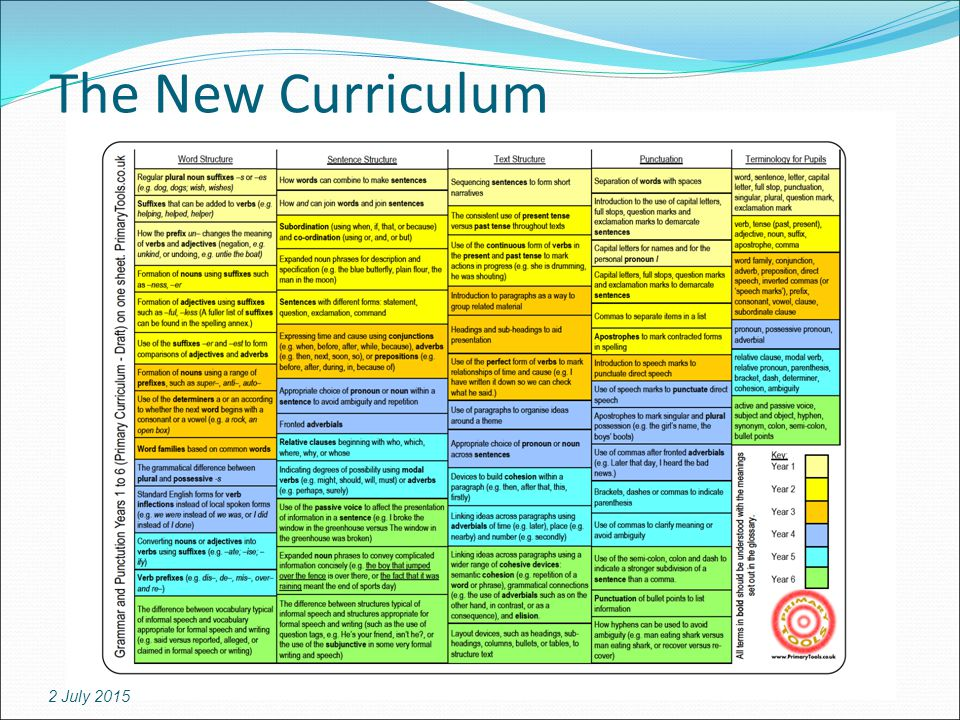 The New Curriculum 2 July 2015
