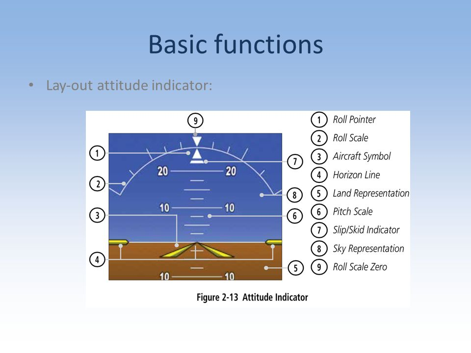 Basic functions Lay-out attitude indicator: