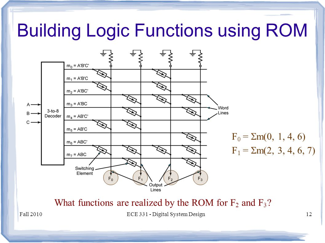 Fall 2010ECE Digital System Design12 Building Logic Functions using ROM F 0 =  m(0, 1, 4, 6) F 1 =  m(2, 3, 4, 6, 7) What functions are realized by the ROM for F 2 and F 3