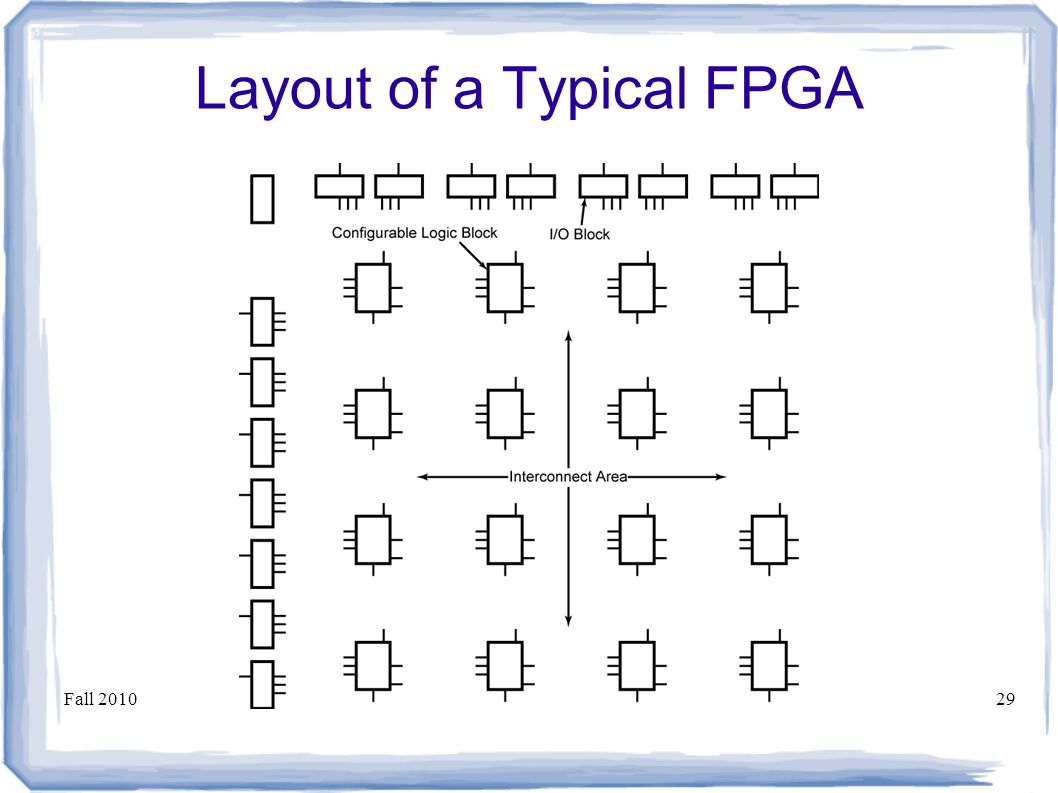 Fall 2010ECE Digital System Design29 Layout of a Typical FPGA