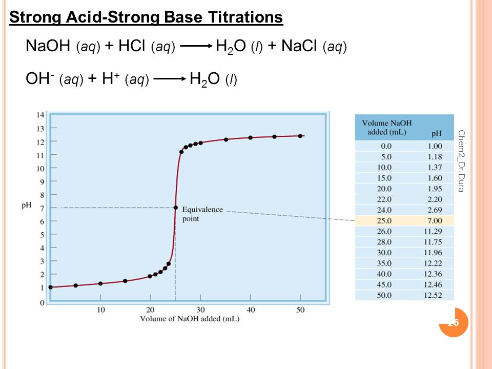 26 Strong Acid-Strong Base Titrations NaOH (aq) + HCl (aq) H 2 O (l) + NaCl (aq) OH - (aq) + H + (aq) H 2 O (l) Chem2_Dr.