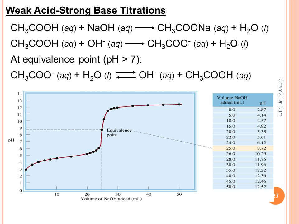 27 Weak Acid-Strong Base Titrations CH 3 COOH (aq) + NaOH (aq) CH 3 COONa (aq) + H 2 O (l) CH 3 COOH (aq) + OH - (aq) CH 3 COO - (aq) + H 2 O (l) CH 3 COO - (aq) + H 2 O (l) OH - (aq) + CH 3 COOH (aq) At equivalence point (pH > 7): Chem2_Dr.