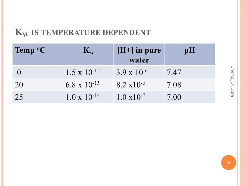K W IS TEMPERATURE DEPENDENT Temp o CKwKw [H+] in pure water pH 01.5 x x x x x x Chem2_Dr.