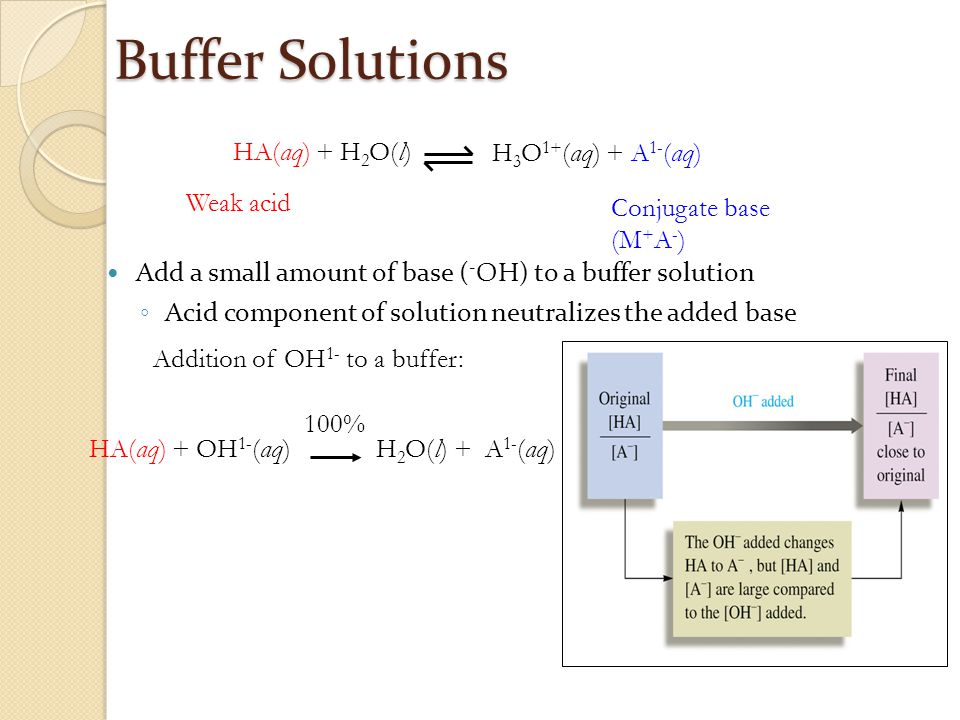 Buffer Solutions Add a small amount of base ( - OH) to a buffer solution ◦ Acid component of solution neutralizes the added base Conjugate base (M + A - ) Weak acid H 3 O 1+ (aq) + A 1- (aq) HA(aq) + H 2 O(l) Addition of OH 1- to a buffer: H 2 O(l) + A 1- (aq)HA(aq) + OH 1- (aq) 100%