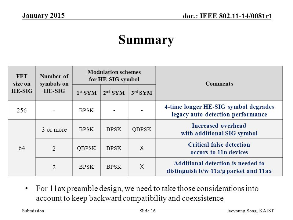 Submission doc.: IEEE /0081r1 Summary FFT size on HE-SIG Number of symbols on HE-SIG Modulation schemes for HE-SIG symbol Comments 1 st SYM2 nd SYM3 rd SYM 256- BPSK-- 4-time longer HE-SIG symbol degrades legacy auto-detection performance 64 3 or more BPSK QBPSK Increased overhead with additional SIG symbol 2 QBPSKBPSK X Critical false detection occurs to 11n devices 2 BPSK X Additional detection is needed to distinguish b/w 11a/g packet and 11ax Slide 16Jaeyoung Song, KAIST January 2015 For 11ax preamble design, we need to take those considerations into account to keep backward compatibility and coexsistence