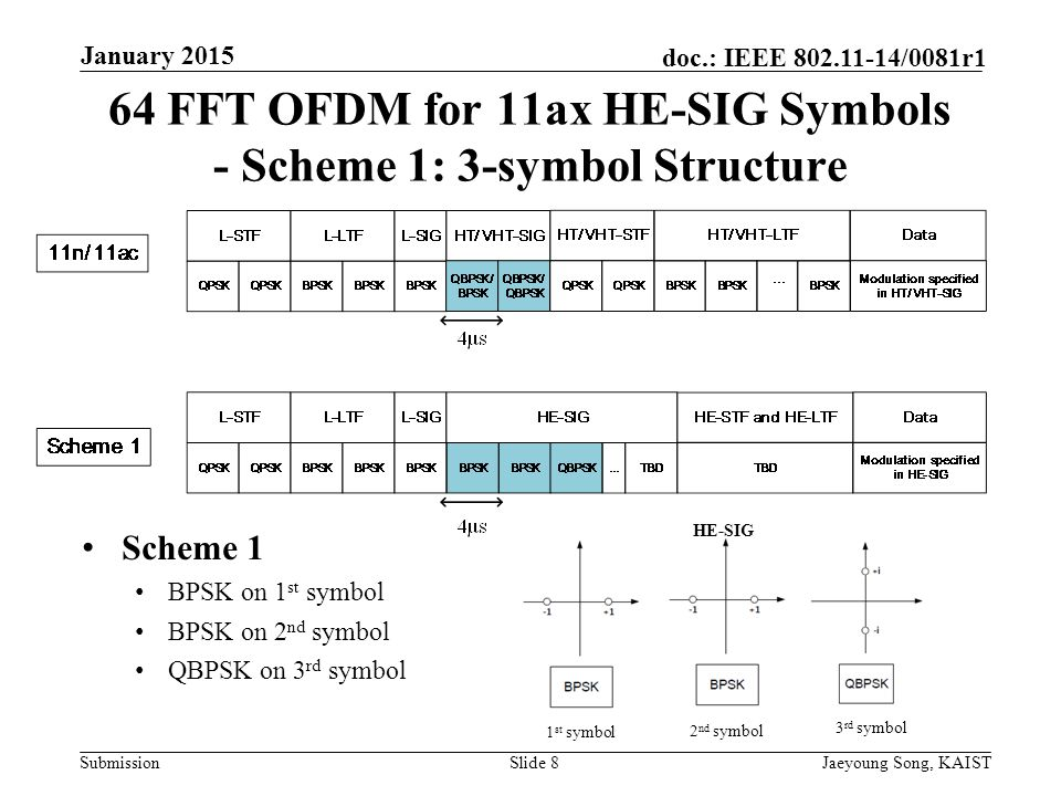 Submission doc.: IEEE /0081r1 64 FFT OFDM for 11ax HE-SIG Symbols - Scheme 1: 3-symbol Structure Scheme 1 BPSK on 1 st symbol BPSK on 2 nd symbol QBPSK on 3 rd symbol Slide 8Jaeyoung Song, KAIST January st symbol 2 nd symbol 3 rd symbol HE-SIG