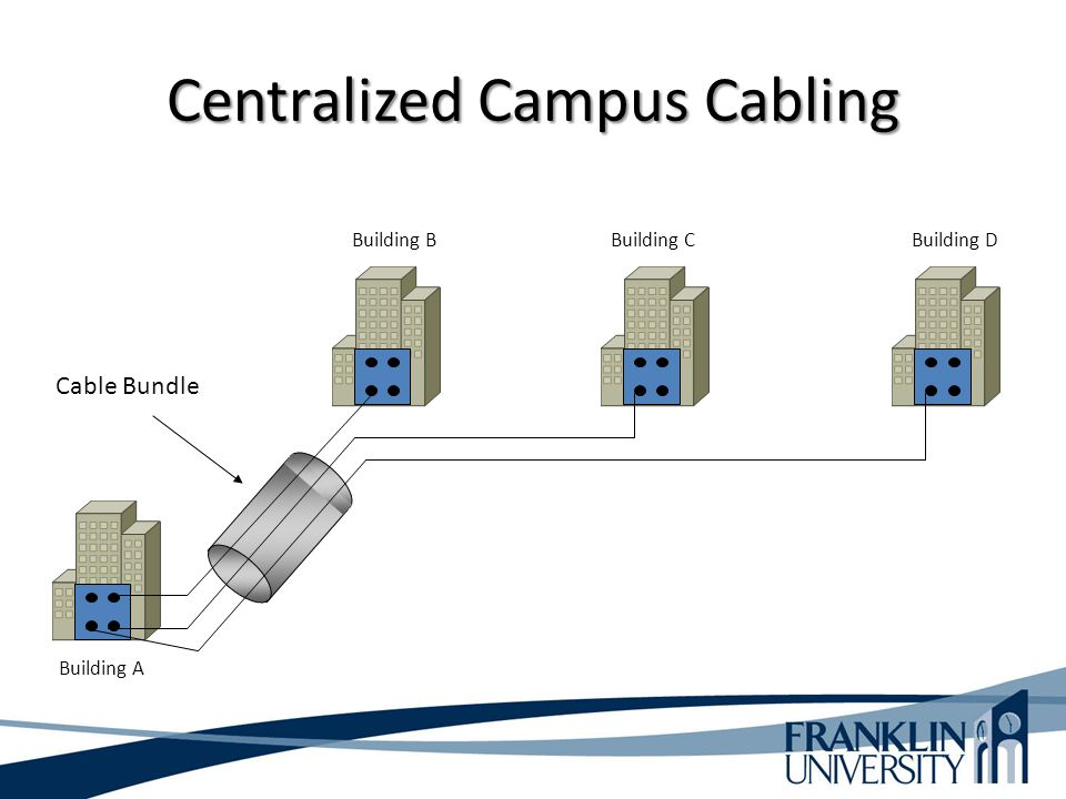 Centralized Campus Cabling Cable Bundle Building A Building BBuilding CBuilding D