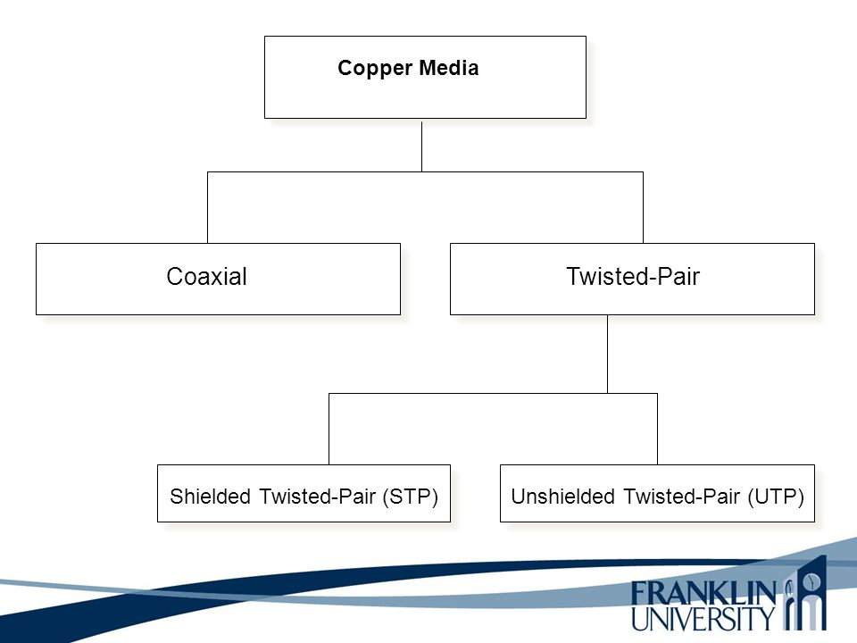 Copper Media CoaxialTwisted-Pair Shielded Twisted-Pair (STP) Unshielded Twisted-Pair (UTP)