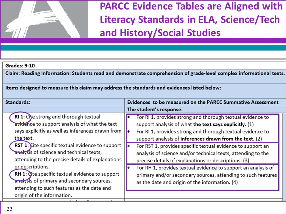 PARCC Evidence Tables are Aligned with Literacy Standards in ELA, Science/Tech and History/Social Studies 23