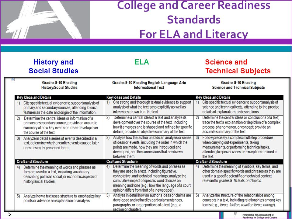College and Career Readiness Standards For ELA and Literacy 5 History and Social Studies ELAScience and Technical Subjects