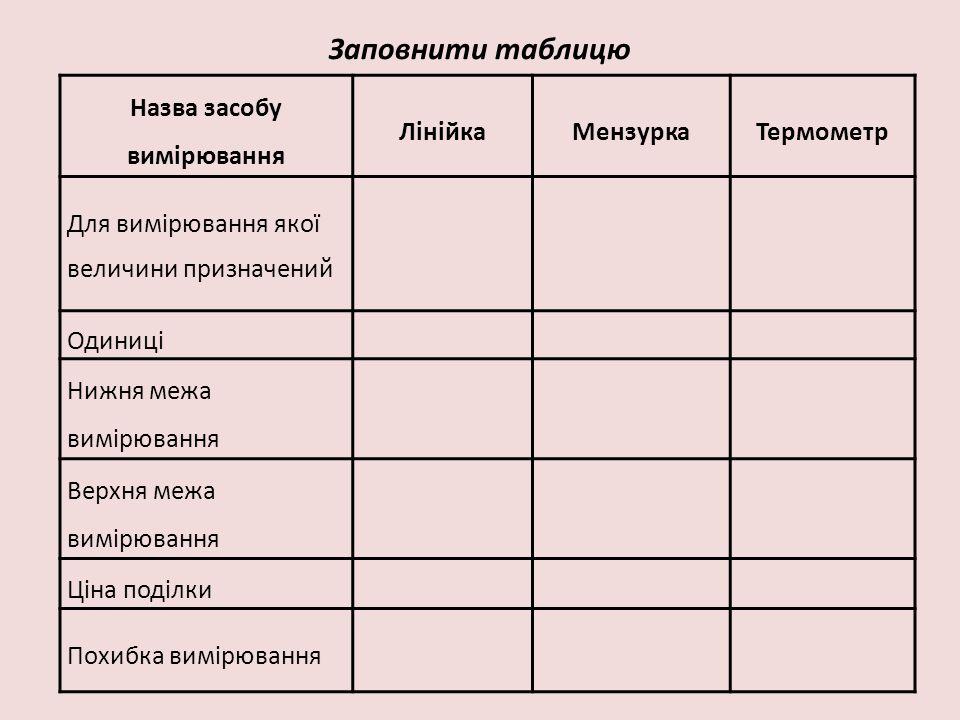 Заповнити таблицю Назва засобу вимірювання ЛінійкаМензуркаТермометр Для вимірювання якої величини призначений Одиниці Нижня межа вимірювання Верхня ме