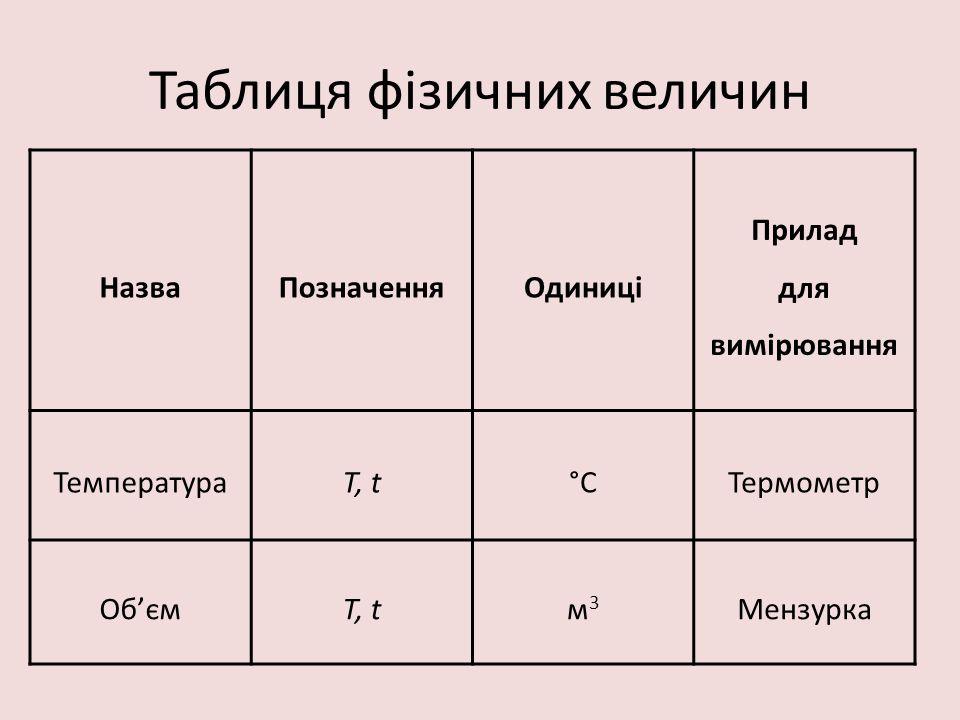 Таблиця фізичних величин НазваПозначенняОдиниці Прилад для вимірювання ТемператураT, t°СТермометр Об'ємT, tм3м3 Мензурка