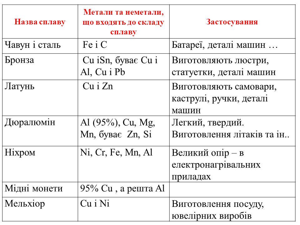 Назва сплаву Метали та неметали, що входять до складу сплаву Застосування Чавун і сталь Fe і СБатареї, деталі машин … Бронза Cu іSn, буває Cu i Al, Cu і Pb Виготовляють люстри, статуетки, деталі машин Латунь Cu i ZnВиготовляють самовари, каструлі, ручки, деталі машин ДюралюмінAl (95%), Cu, Mg, Mn, буває Zn, Si Легкий, твердий.