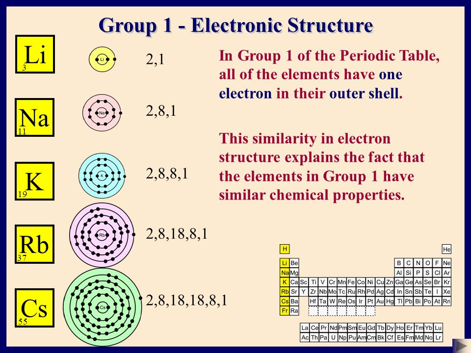 structure of an atom subatomic particles of an atom chemistry the atom basic structure 2 sser ltd ppt download rh in group 1 of the periodic table - Periodic Table Name Of Group 1