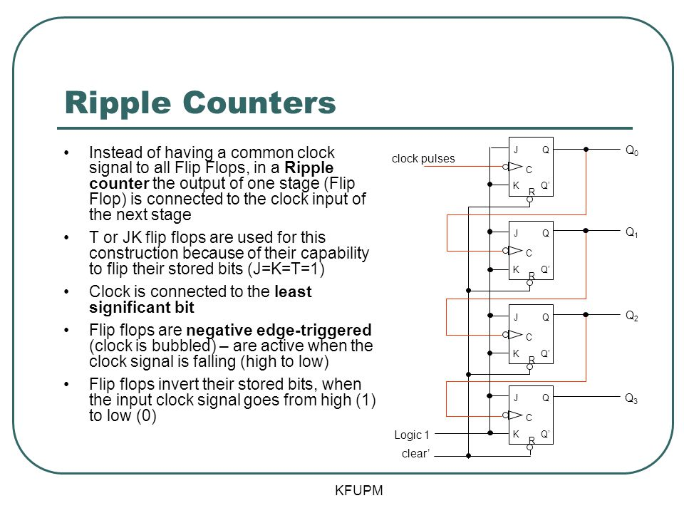 Ripple Counters Instead of having a common clock signal to all Flip Flops, in a Ripple counter the output of one stage (Flip Flop) is connected to the clock input of the next stage T or JK flip flops are used for this construction because of their capability to flip their stored bits (J=K=T=1) Clock is connected to the least significant bit Flip flops are negative edge-triggered (clock is bubbled) – are active when the clock signal is falling (high to low) Flip flops invert their stored bits, when the input clock signal goes from high (1) to low (0) KFUPM J C Q Q'K R J C Q K R J C Q K R J C Q K R clock pulses Q0Q0 clear' Q1Q1 Q2Q2 Q3Q3 Logic 1