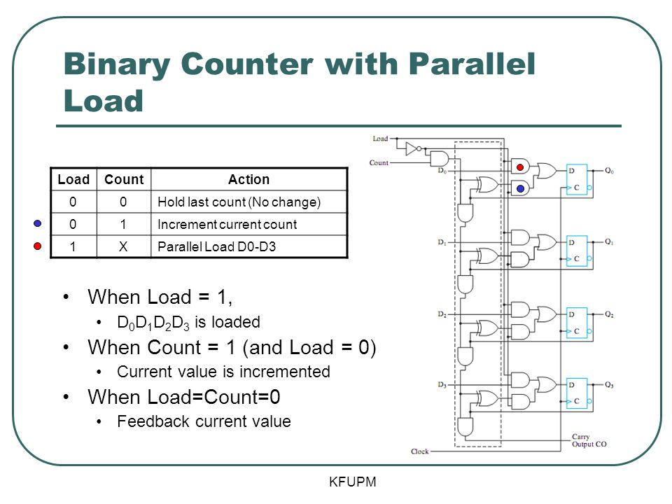 Binary Counter with Parallel Load When Load = 1, D 0 D 1 D 2 D 3 is loaded When Count = 1 (and Load = 0) Current value is incremented When Load=Count=0 Feedback current value KFUPM LoadCountAction 00Hold last count (No change) 01Increment current count 1XParallel Load D0-D3
