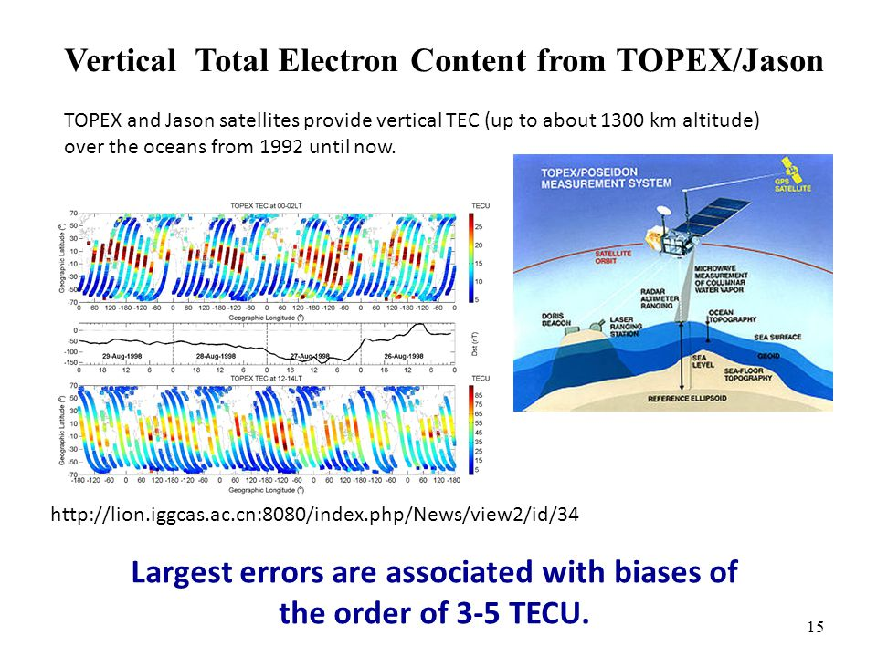 15 Vertical Total Electron Content from TOPEX/Jason TOPEX and Jason satellites provide vertical TEC (up to about 1300 km altitude) over the oceans from 1992 until now.