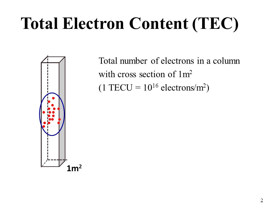 2 Total Electron Content (TEC) Total number of electrons in a column with cross section of 1m 2 (1 TECU = electrons/m 2 ) 1m 2