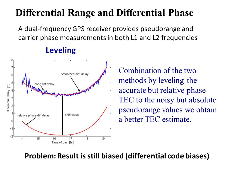 Differential Range and Differential Phase + A dual-frequency GPS receiver provides pseudorange and carrier phase measurements in both L1 and L2 frequencies Leveling Combination of the two methods by leveling the accurate but relative phase TEC to the noisy but absolute pseudorange values we obtain a better TEC estimate.