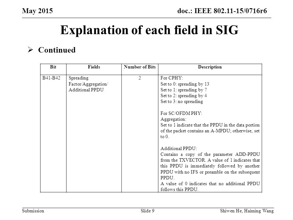 doc.: IEEE /0716r6 Submission May 2015 Shiwen He, Haiming Wang Slide 9 Explanation of each field in SIG  Continued BitFieldsNumber of BitsDescription B41-B42Spreading Factor/Aggregation/ Additional PPDU 2For CPHY: Set to 0: spreading by 13 Set to 1: spreading by 7 Set to 2: spreading by 4 Set to 3: no spreading For SC/OFDM PHY: Aggregation: Set to 1 indicate that the PPDU in the data portion of the packet contains an A-MPDU; otherwise, set to 0.