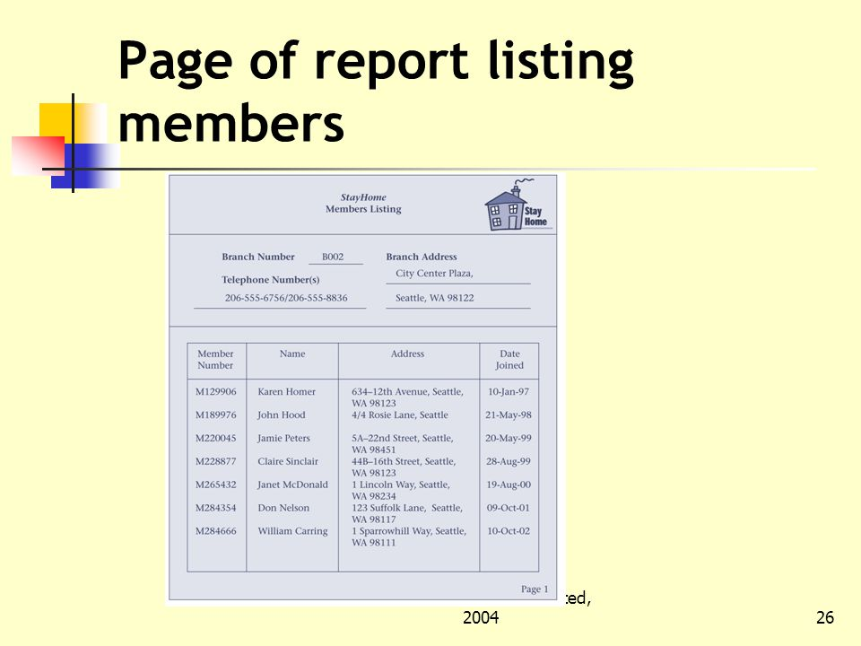 © Pearson Education Limited, Page of report listing members
