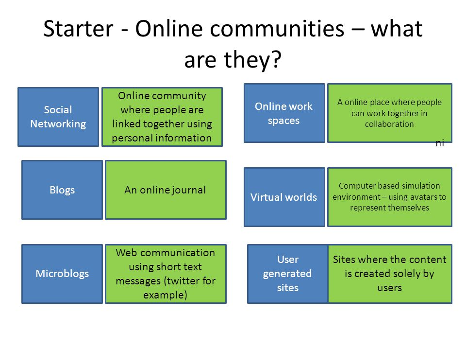 Starter - Online communities – what are they.