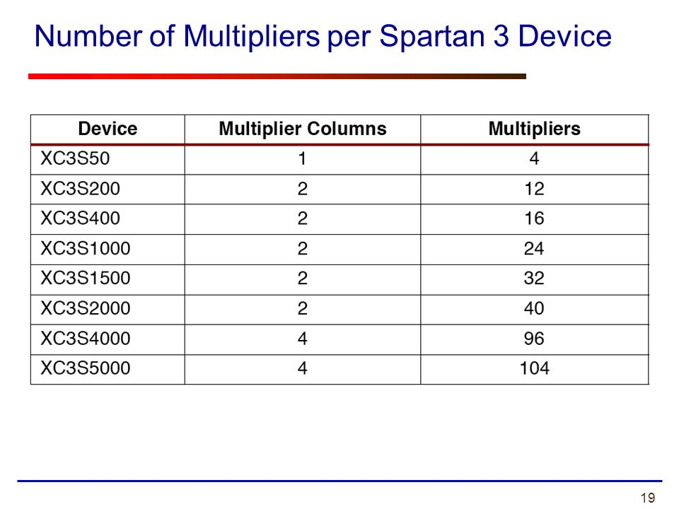 19 Number of Multipliers per Spartan 3 Device