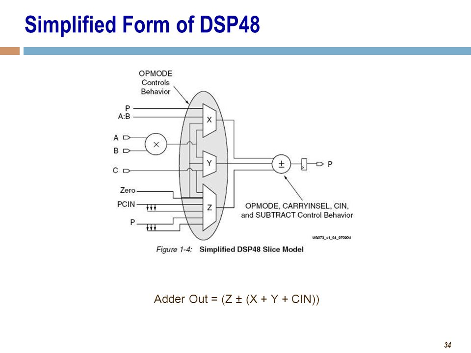 34 Simplified Form of DSP48 Adder Out = (Z ± (X + Y + CIN))