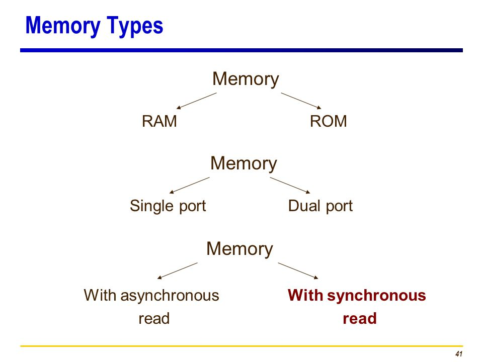 41 Memory Types Memory RAMROM Single portDual port With asynchronous read With synchronous read Memory