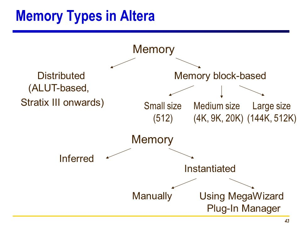 43 Memory Types in Altera Memory Distributed (ALUT-based, Stratix III onwards) Memory block-based Inferred Instantiated Memory Manually Using MegaWizard Plug-In Manager Small size (512) Large size (144K, 512K) Medium size (4K, 9K, 20K)