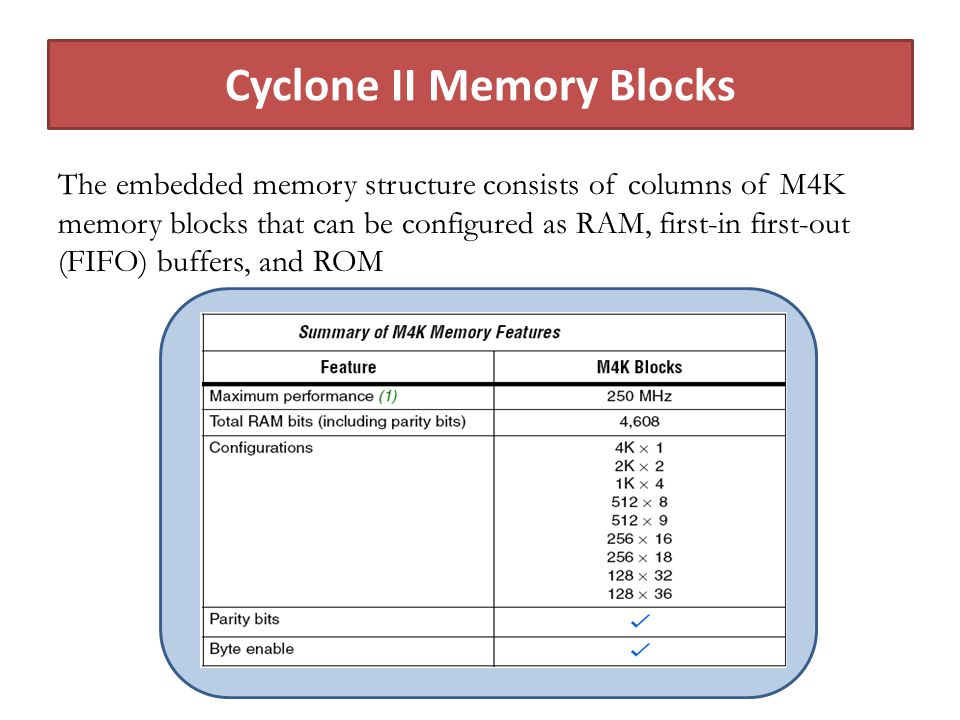 The embedded memory structure consists of columns of M4K memory blocks that can be configured as RAM, first-in first-out (FIFO) buffers, and ROM Cyclone II Memory Blocks