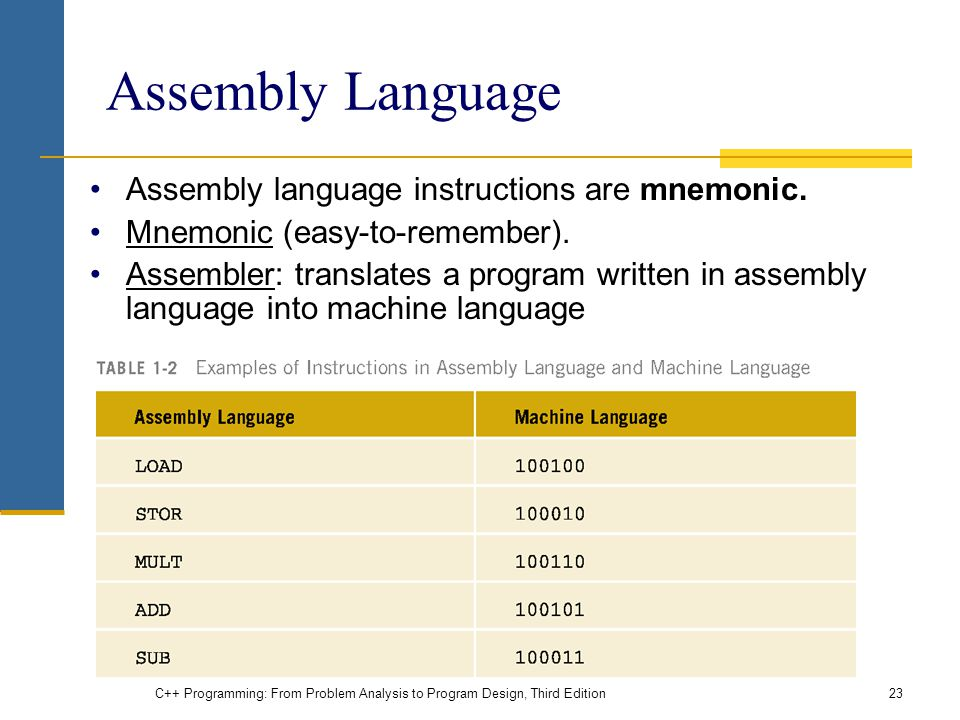 Assembly Language Assembly language instructions are mnemonic.