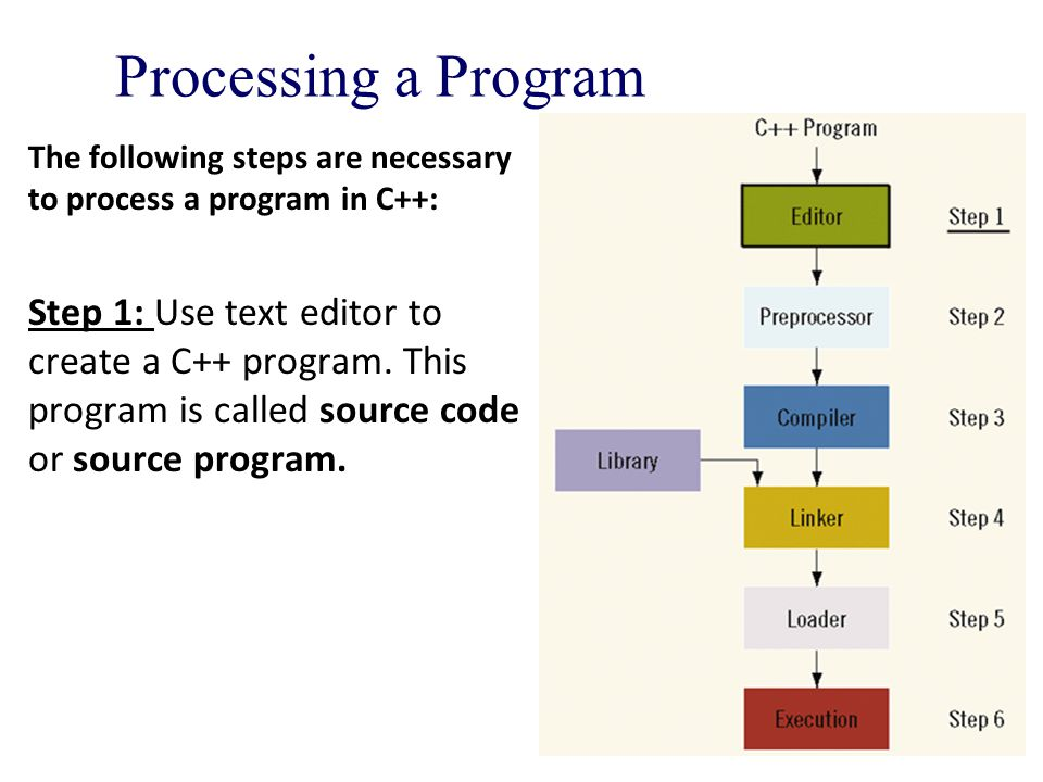 Processing a Program The following steps are necessary to process a program in C++: Step 1: Use text editor to create a C++ program.