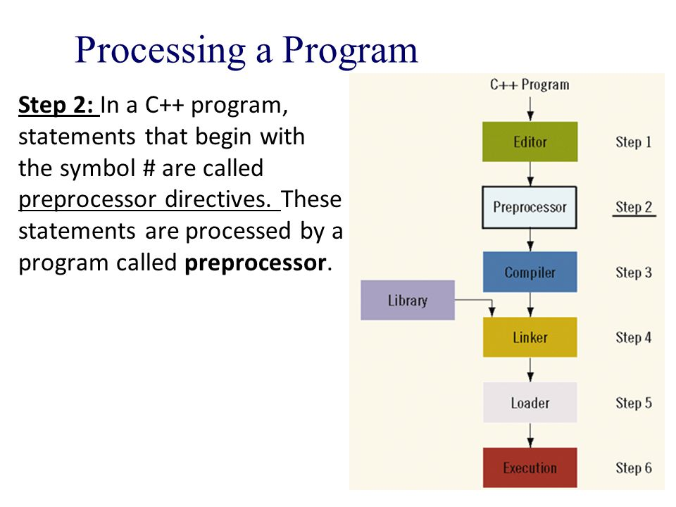 Processing a Program Step 2: In a C++ program, statements that begin with the symbol # are called preprocessor directives.