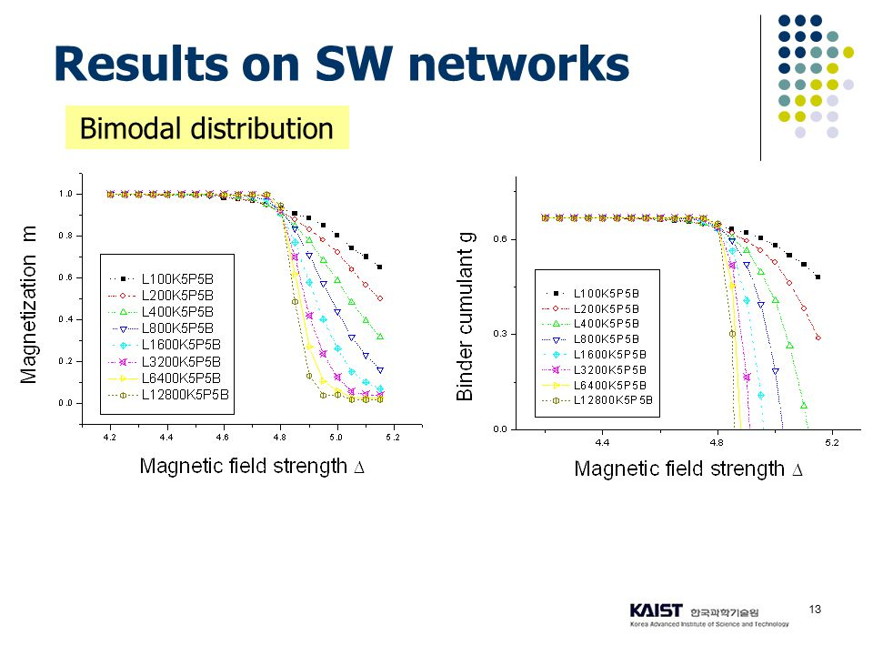 13 Results on SW networks Bimodal distribution