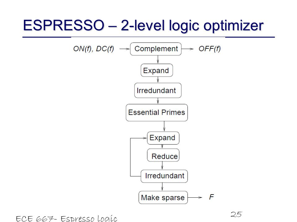 ECE 667- Espresso logic minimizer 25 ESPRESSO – 2-level logic optimizer