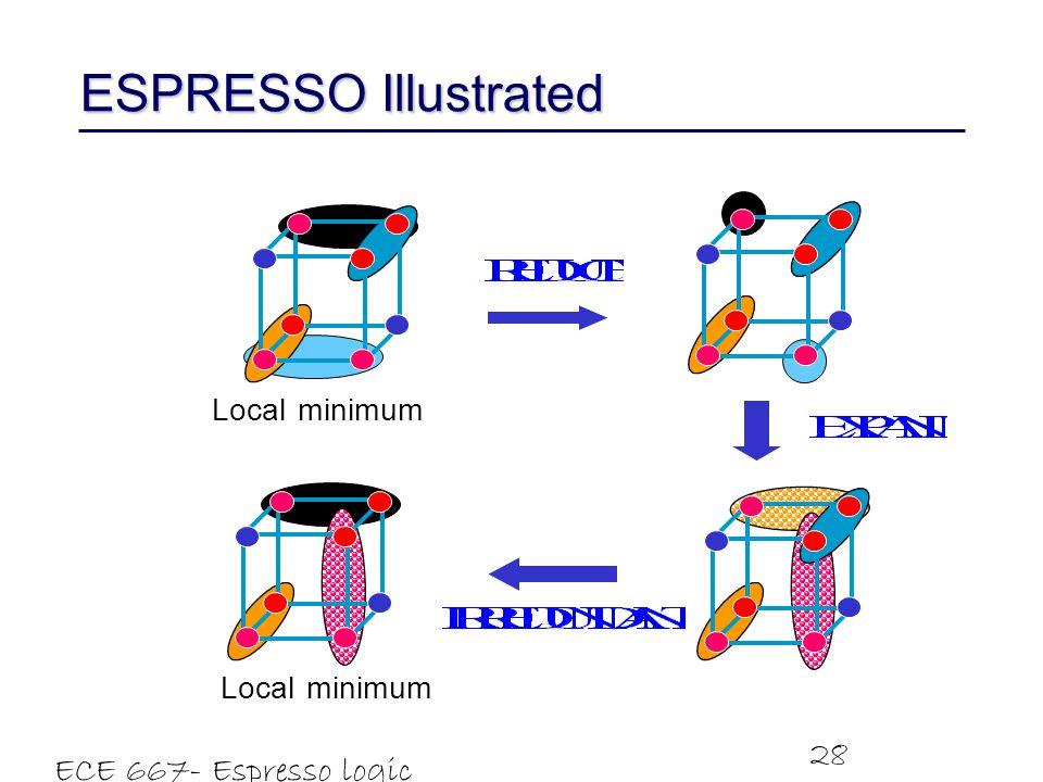 ECE 667- Espresso logic minimizer 28 ESPRESSO Illustrated minimum Local minimum Local