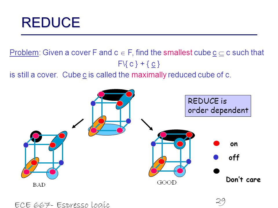 ECE 667- Espresso logic minimizer 29 REDUCE Problem: Given a cover F and c  F, find the smallest cube c  c such that F\{ c } + { c } is still a cover.