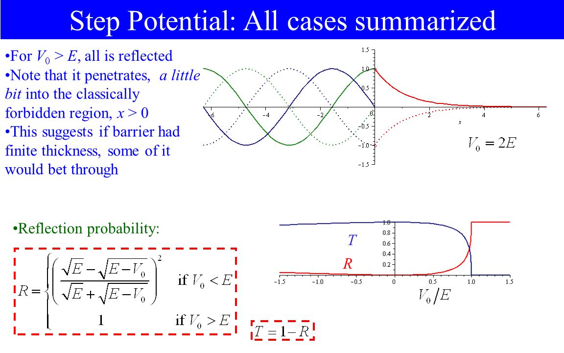 Step Potential: All cases summarized For V 0 > E, all is reflected Reflection probability: R T Note that it penetrates, a little bit into the classically forbidden region, x > 0 This suggests if barrier had finite thickness, some of it would bet through