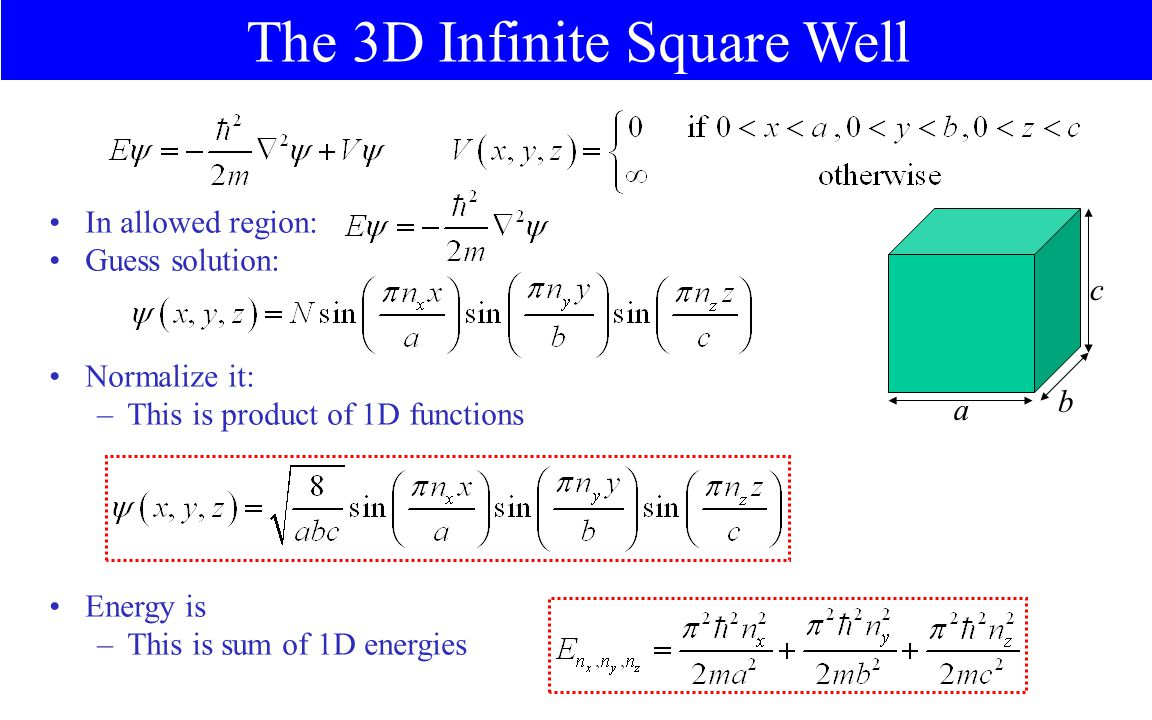 The 3D Infinite Square Well a b c In allowed region: Guess solution: Normalize it: –This is product of 1D functions Energy is –This is sum of 1D energies