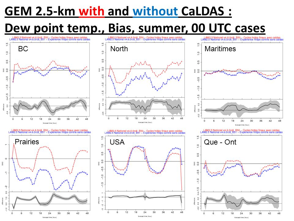 GEM 2.5-km with and without CaLDAS : Dew point temp., Bias, summer, 00 UTC cases Maritimes Que - OntUSA Prairies BC North
