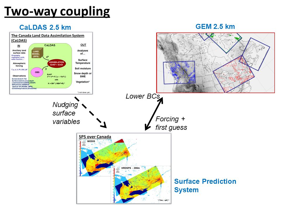 Two-way coupling GEM 2.5 km CaLDAS 2.5 km Surface Prediction System Nudging surface variables Lower BCs Forcing + first guess