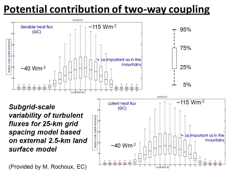 Potential contribution of two-way coupling Subgrid-scale variability of turbulent fluxes for 25-km grid spacing model based on external 2.5-km land surface model 95% 5% 25% 75% ~115 Wm -2 (Provided by M.