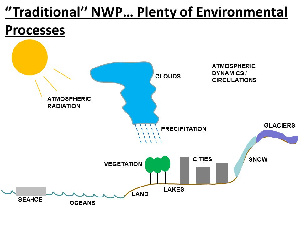 ''Traditional'' NWP… Plenty of Environmental Processes ATMOSPHERIC RADIATION SEA-ICE OCEANS LAND VEGETATION CITIES SNOW GLACIERS LAKES PRECIPITATION CLOUDS ATMOSPHERIC DYNAMICS / CIRCULATIONS
