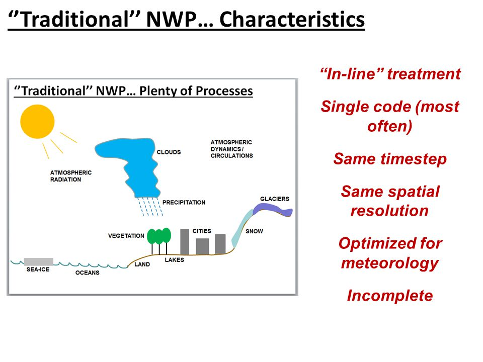 ''Traditional'' NWP… Characteristics In-line treatment Single code (most often) Same timestep Same spatial resolution Optimized for meteorology Incomplete