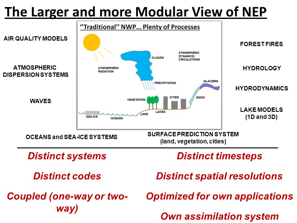 The Larger and more Modular View of NEP SURFACE PREDICTION SYSTEM (land, vegetation, cities) OCEANS and SEA-ICE SYSTEMS AIR QUALITY MODELS ATMOSPHERIC DISPERSION SYSTEMS HYDROLOGY HYDRODYNAMICS LAKE MODELS (1D and 3D) FOREST FIRES WAVES Distinct systems Distinct codes Coupled (one-way or two- way) Distinct timesteps Distinct spatial resolutions Optimized for own applications Own assimilation system WAVES