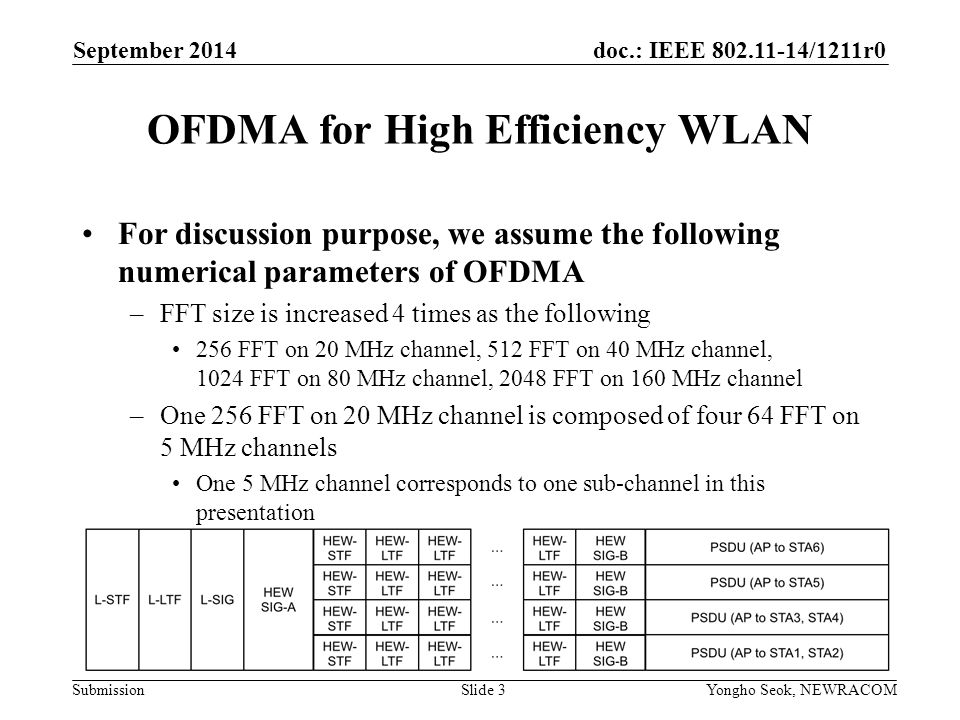 doc.: IEEE /1211r0 Submission OFDMA for High Efficiency WLAN Slide 3 September 2014 Yongho Seok, NEWRACOM For discussion purpose, we assume the following numerical parameters of OFDMA –FFT size is increased 4 times as the following 256 FFT on 20 MHz channel, 512 FFT on 40 MHz channel, 1024 FFT on 80 MHz channel, 2048 FFT on 160 MHz channel –One 256 FFT on 20 MHz channel is composed of four 64 FFT on 5 MHz channels One 5 MHz channel corresponds to one sub-channel in this presentation